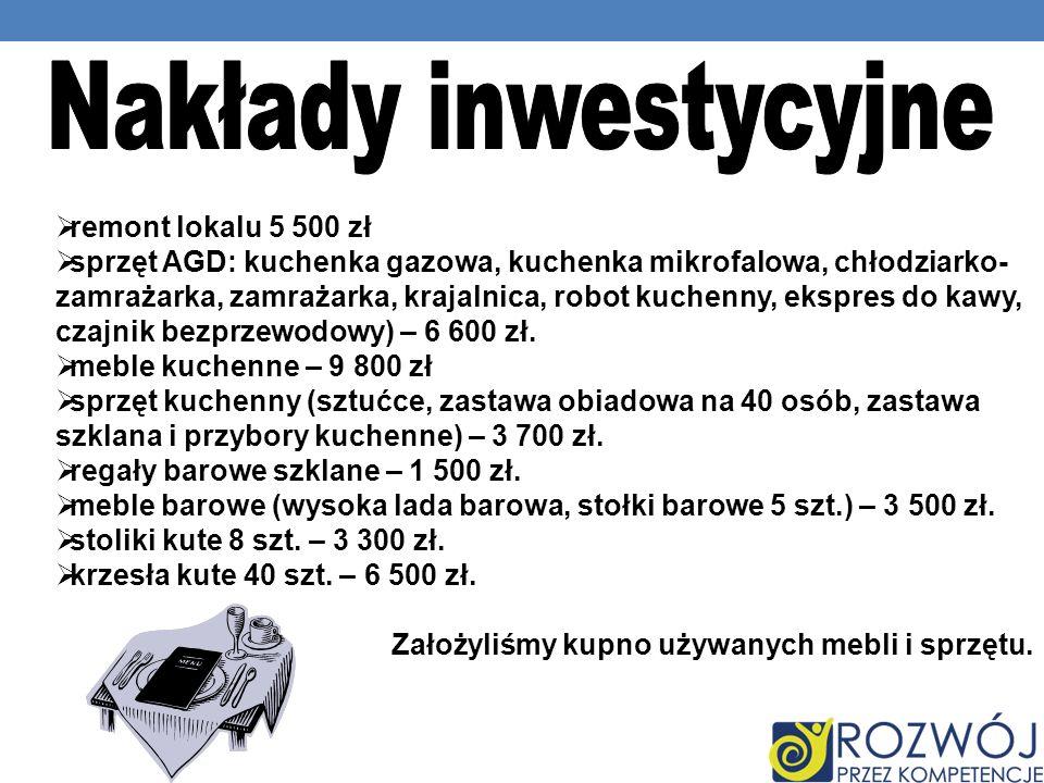 Nakłady inwestycyjne remont lokalu 5 500 zł