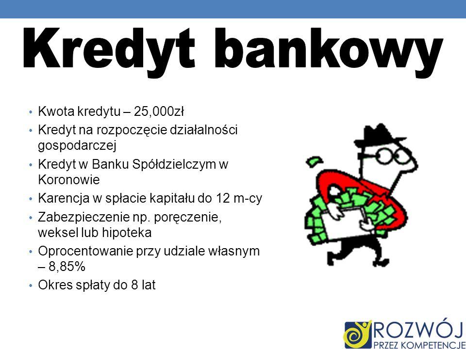 Kredyt bankowy Kwota kredytu – 25,000zł