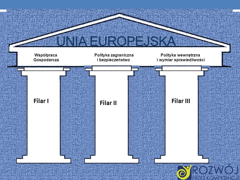 UNIA EUROPEJSKA Filar I Filar III Filar II