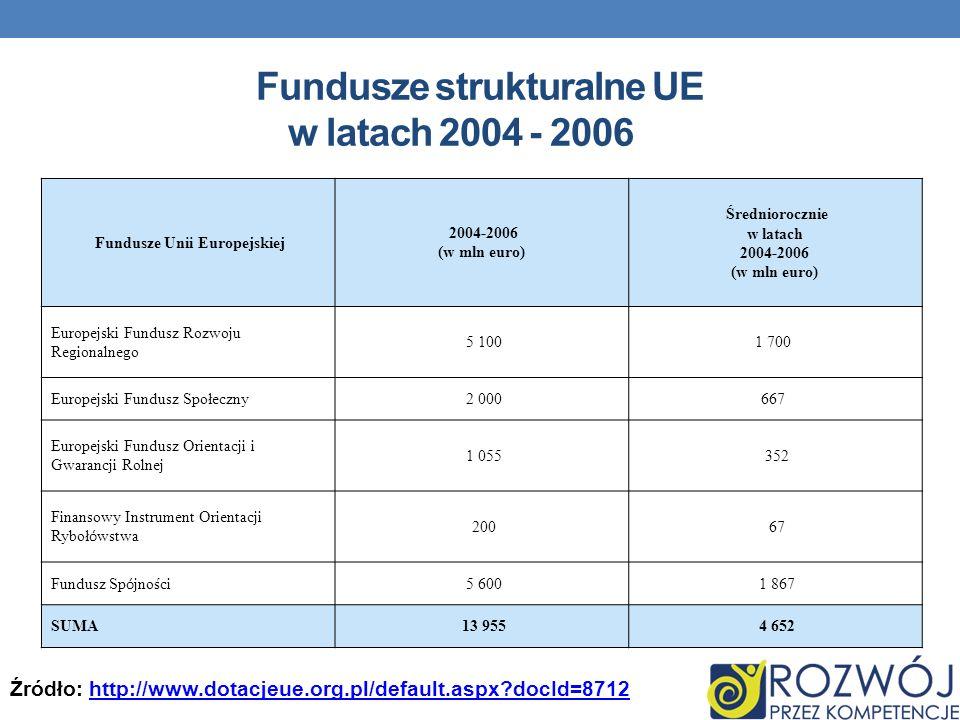 Fundusze strukturalne UE w latach 2004 - 2006
