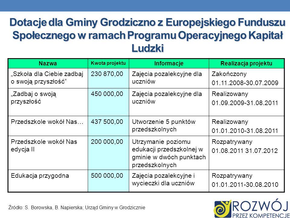 Dotacje dla Gminy Grodziczno z Europejskiego Funduszu Społecznego w ramach Programu Operacyjnego Kapitał Ludzki