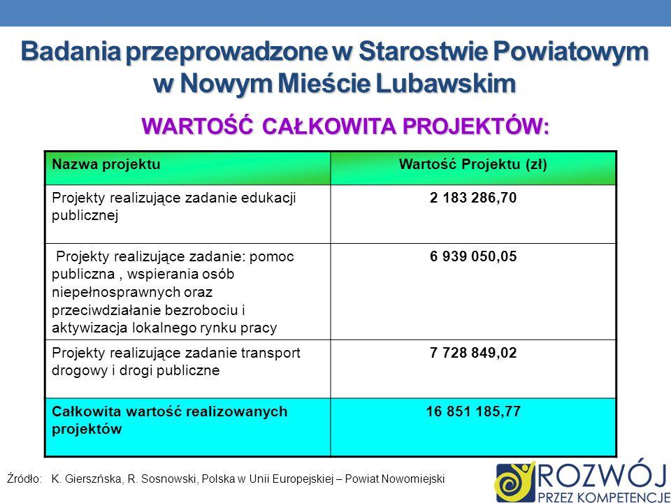 Badania przeprowadzone w Starostwie Powiatowym w Nowym Mieście Lubawskim