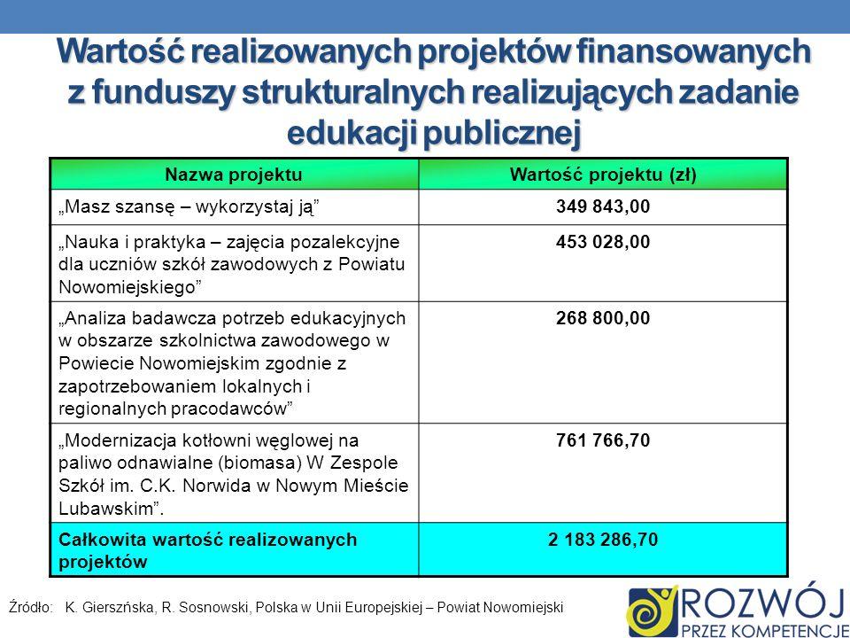 Wartość realizowanych projektów finansowanych z funduszy strukturalnych realizujących zadanie edukacji publicznej