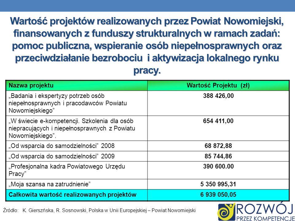 Wartość projektów realizowanych przez Powiat Nowomiejski, finansowanych z funduszy strukturalnych w ramach zadań: pomoc publiczna, wspieranie osób niepełnosprawnych oraz przeciwdziałanie bezrobociu i aktywizacja lokalnego rynku pracy.