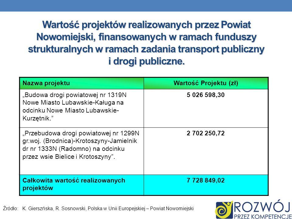 Wartość projektów realizowanych przez Powiat Nowomiejski, finansowanych w ramach funduszy strukturalnych w ramach zadania transport publiczny i drogi publiczne.