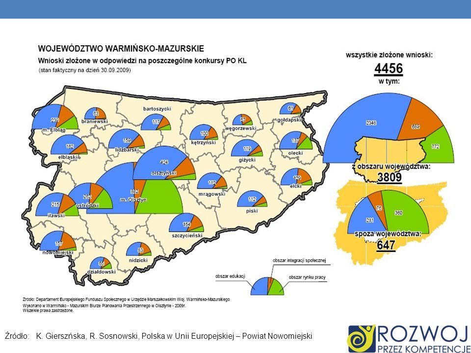 Źródło: K. Gierszńska, R. Sosnowski, Polska w Unii Europejskiej – Powiat Nowomiejski