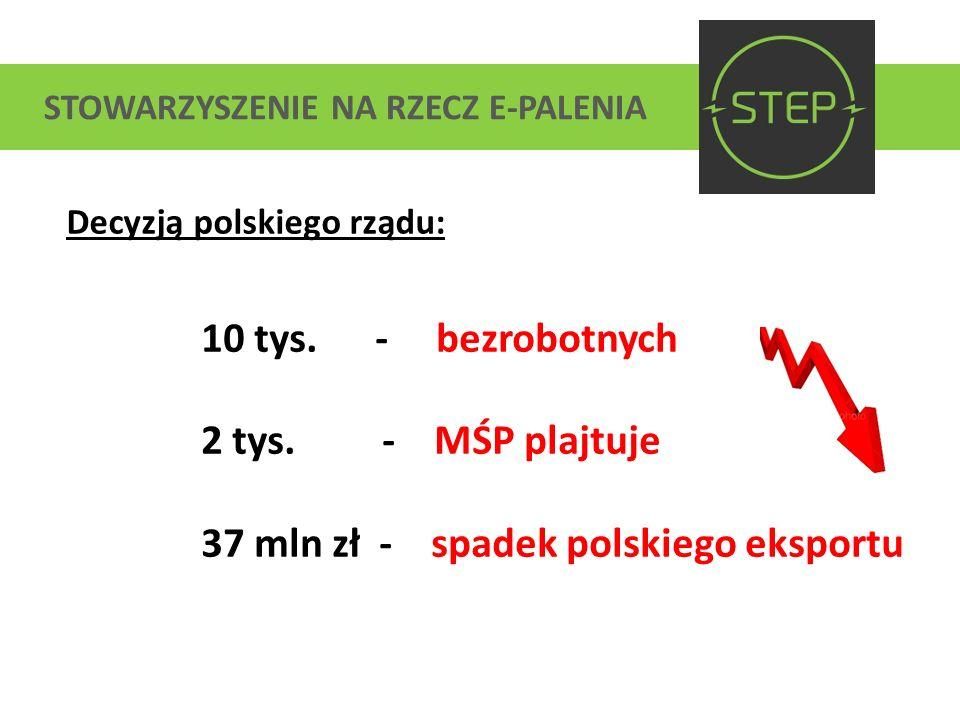 37 mln zł - spadek polskiego eksportu