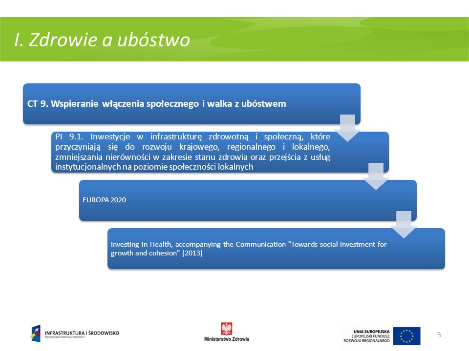 I. Zdrowie a ubóstwo CT 9. Wspieranie włączenia społecznego i walka z ubóstwem.