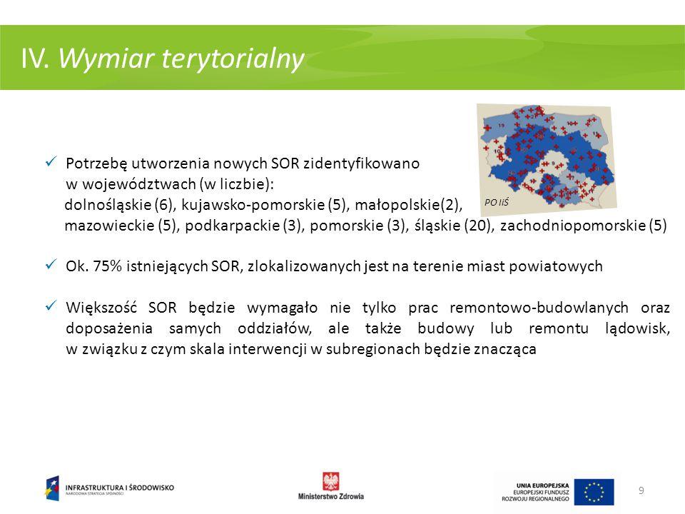 IV. Wymiar terytorialny
