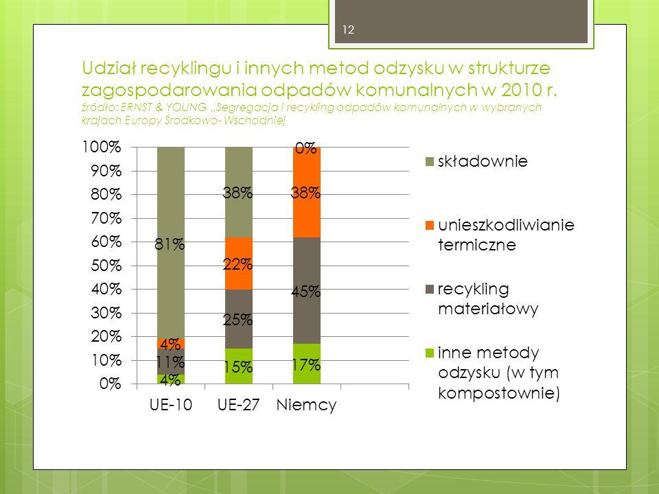 Udział recyklingu i innych metod odzysku w strukturze zagospodarowania odpadów komunalnych w 2010 r.