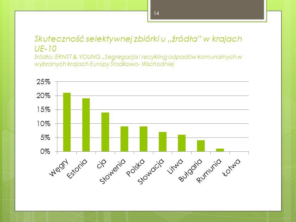 """Skuteczność selektywnej zbiórki u """"źródła w krajach UE-10 źródło: ERNST & YOUNG """"Segregacja i recykling odpadów komunalnych w wybranych krajach Europy Środkowo- Wschodniej"""