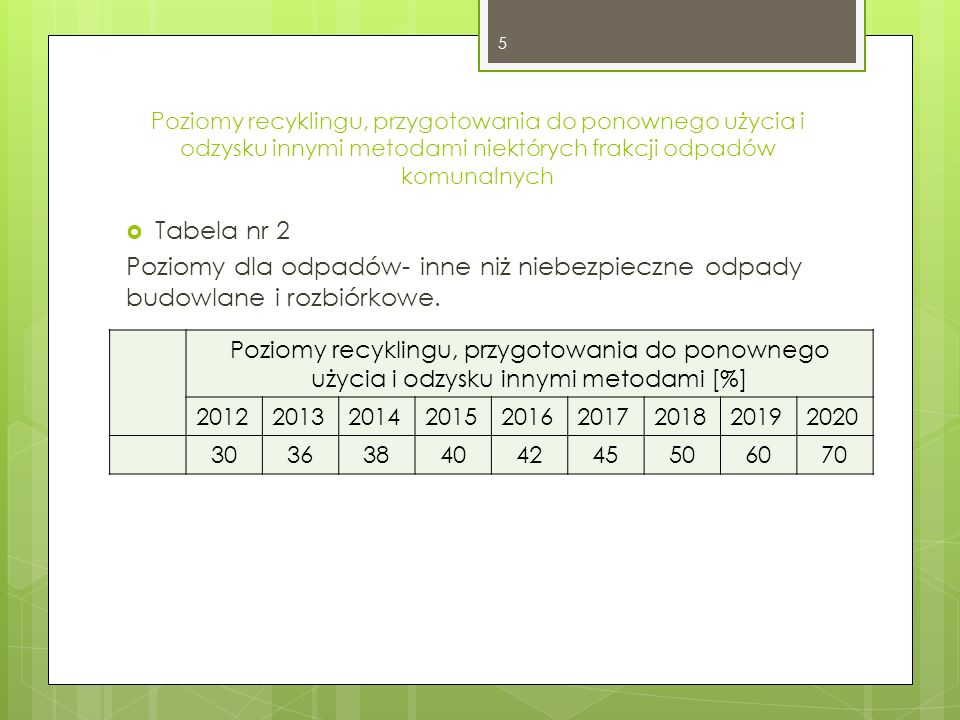 Poziomy recyklingu, przygotowania do ponownego użycia i odzysku innymi metodami niektórych frakcji odpadów komunalnych
