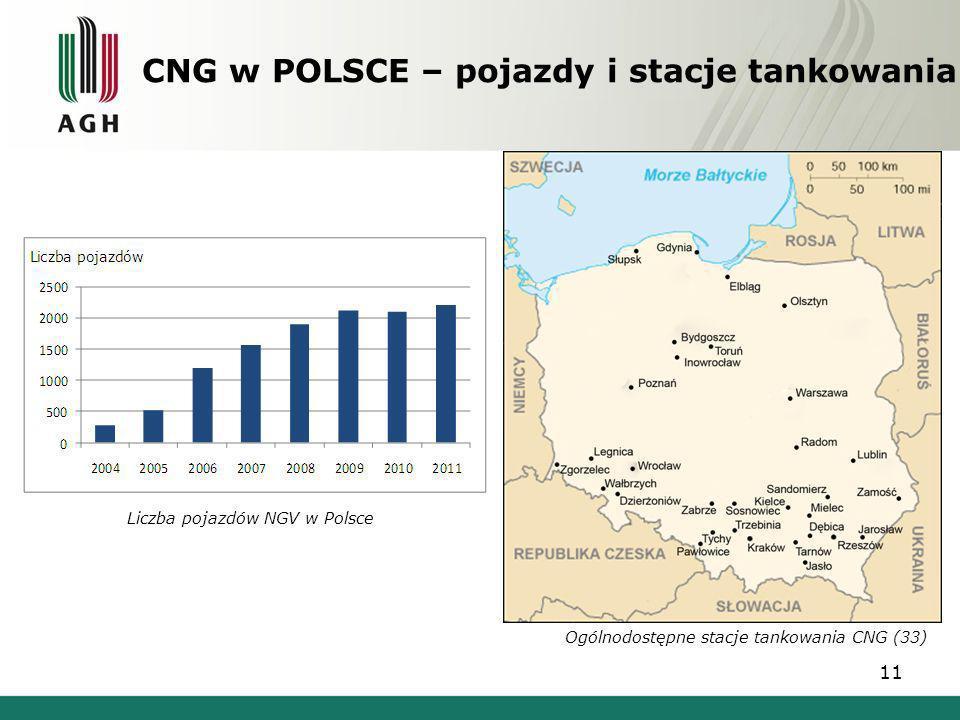 CNG w POLSCE – pojazdy i stacje tankowania