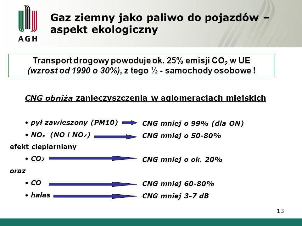 Gaz ziemny jako paliwo do pojazdów – aspekt ekologiczny