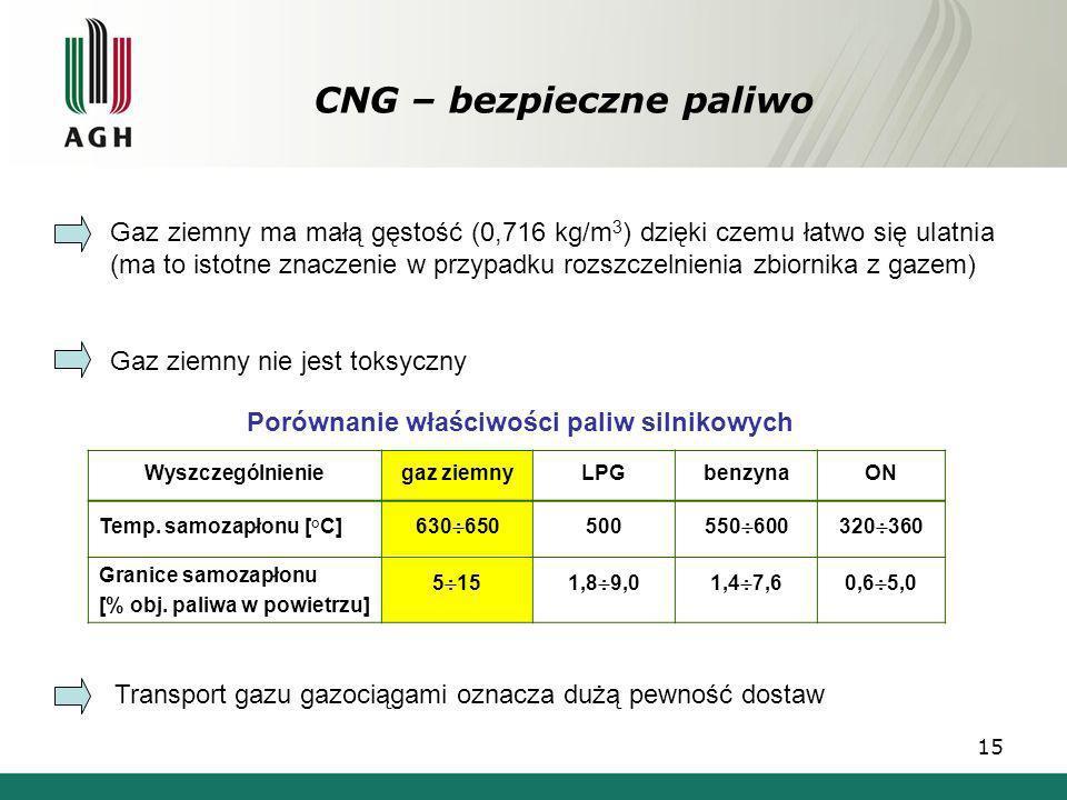Porównanie właściwości paliw silnikowych