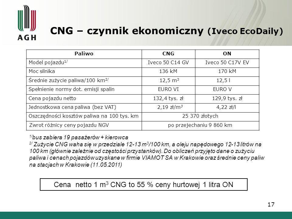 CNG – czynnik ekonomiczny (Iveco EcoDaily)