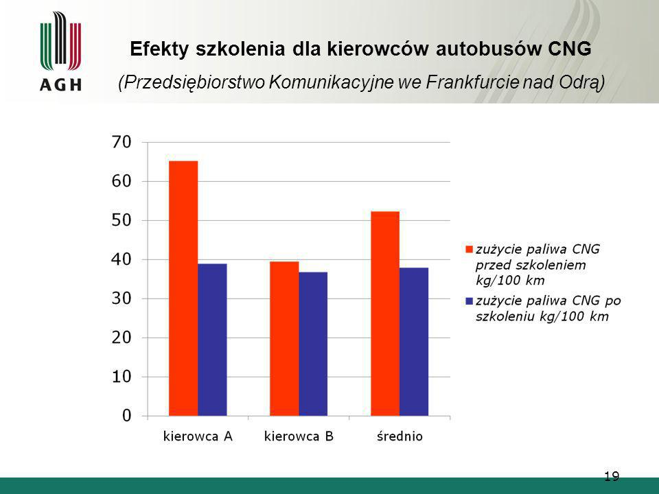 Efekty szkolenia dla kierowców autobusów CNG (Przedsiębiorstwo Komunikacyjne we Frankfurcie nad Odrą)