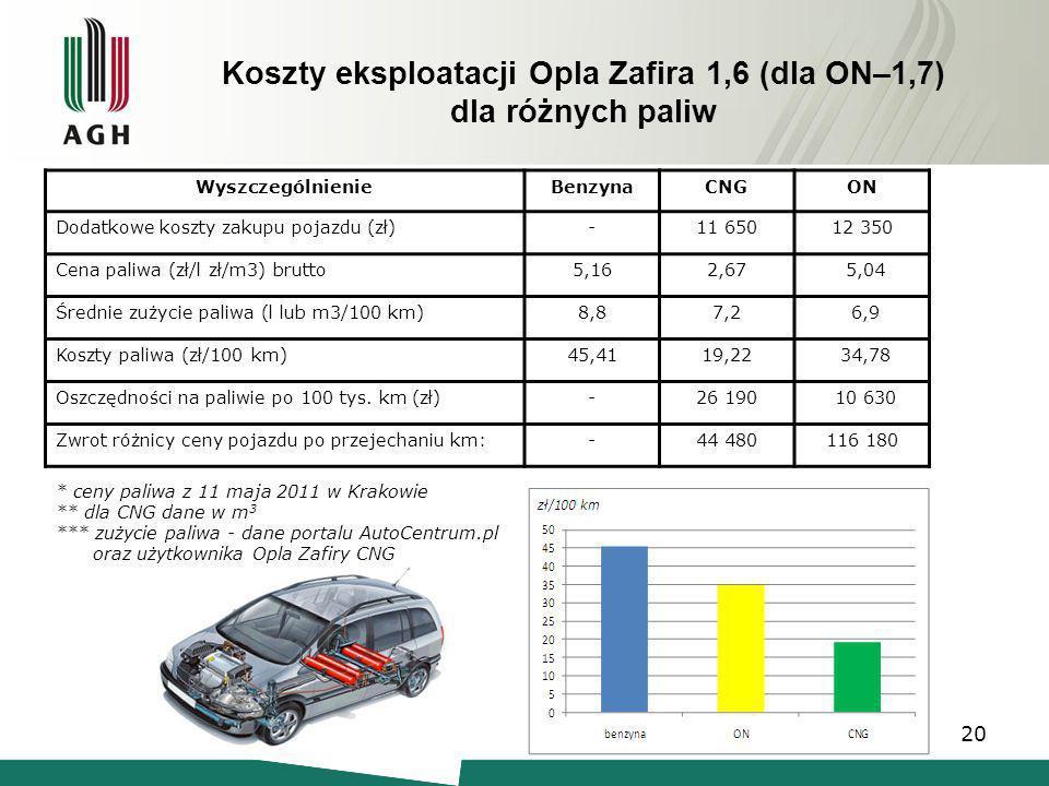 Koszty eksploatacji Opla Zafira 1,6 (dla ON–1,7) dla różnych paliw