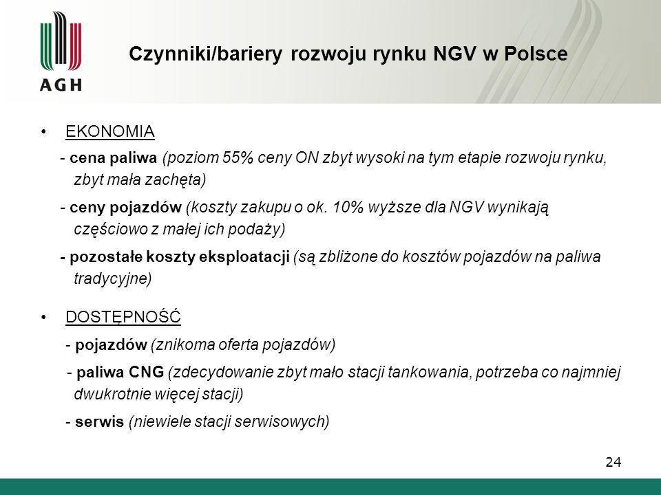 Czynniki/bariery rozwoju rynku NGV w Polsce