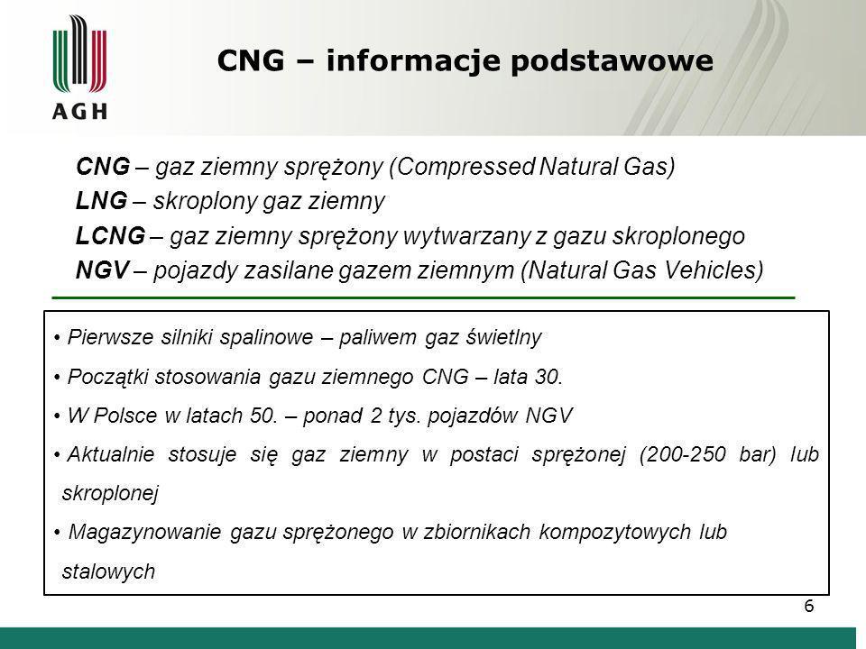 CNG – informacje podstawowe