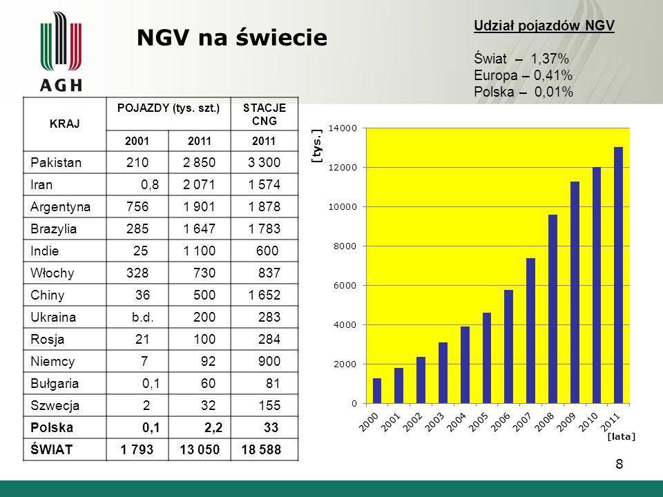 NGV na świecie Udział pojazdów NGV Świat – 1,37% Europa – 0,41%