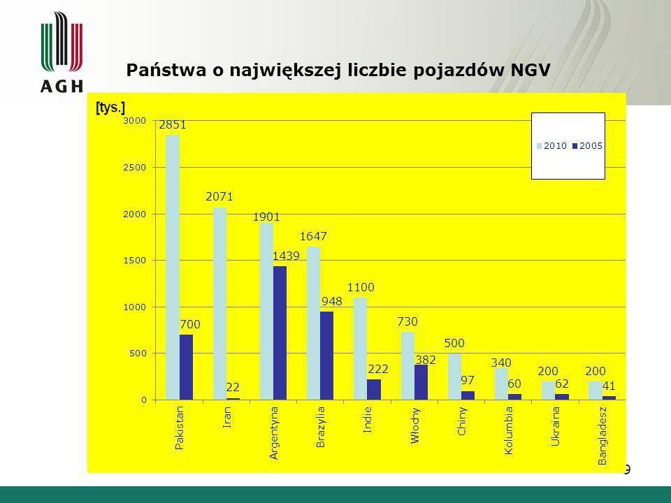 Państwa o największej liczbie pojazdów NGV