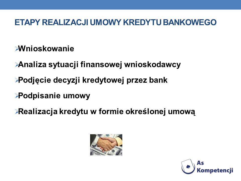 Etapy realizacji umowy kredytu bankowego