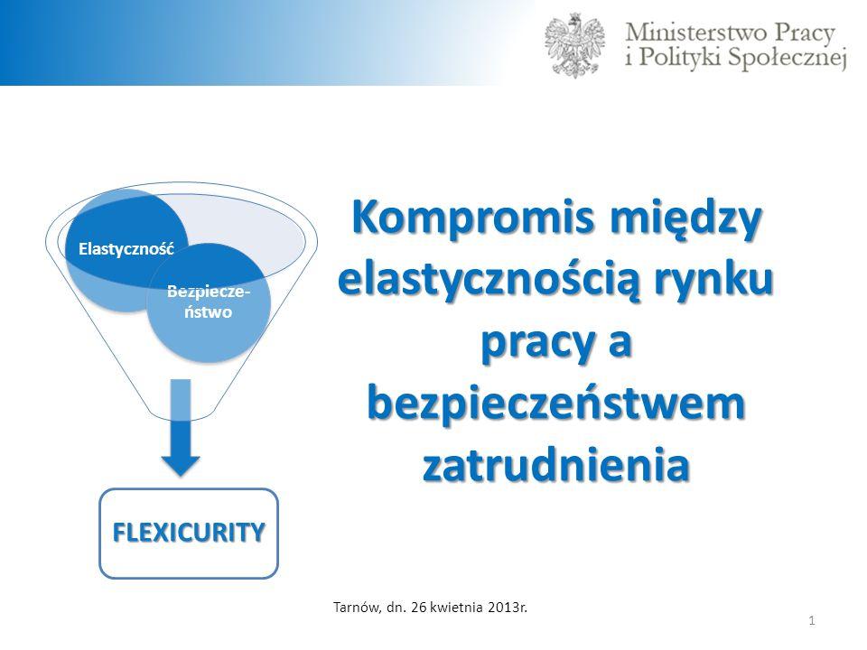 Elastyczność Kompromis między elastycznością rynku pracy a bezpieczeństwem zatrudnienia. Bezpiecze-ństwo.