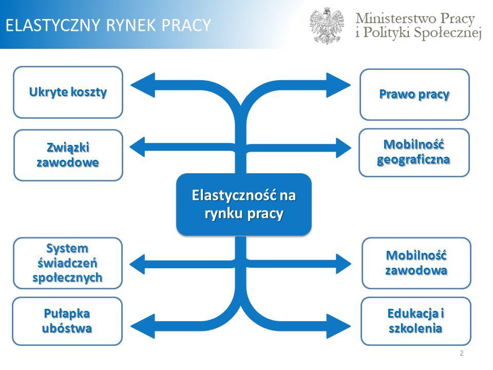 ELASTYCZNY RYNEK PRACY