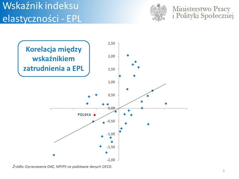Korelacja między wskaźnikiem zatrudnienia a EPL