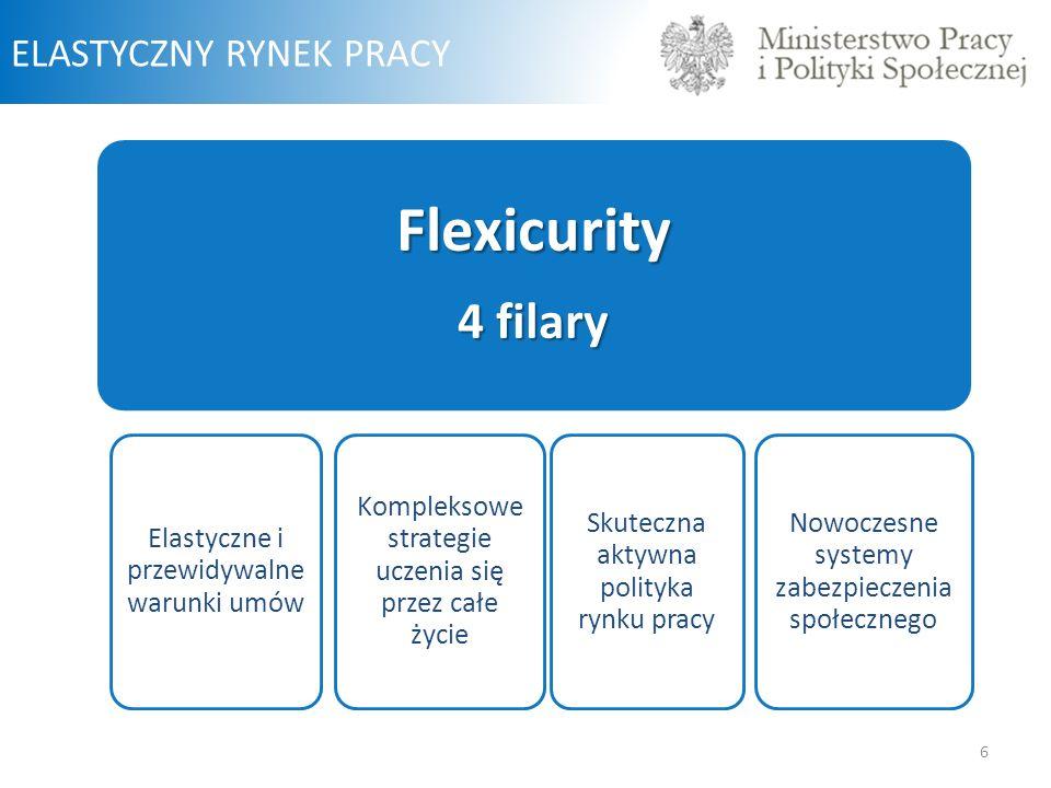Flexicurity 4 filary ELASTYCZNY RYNEK PRACY