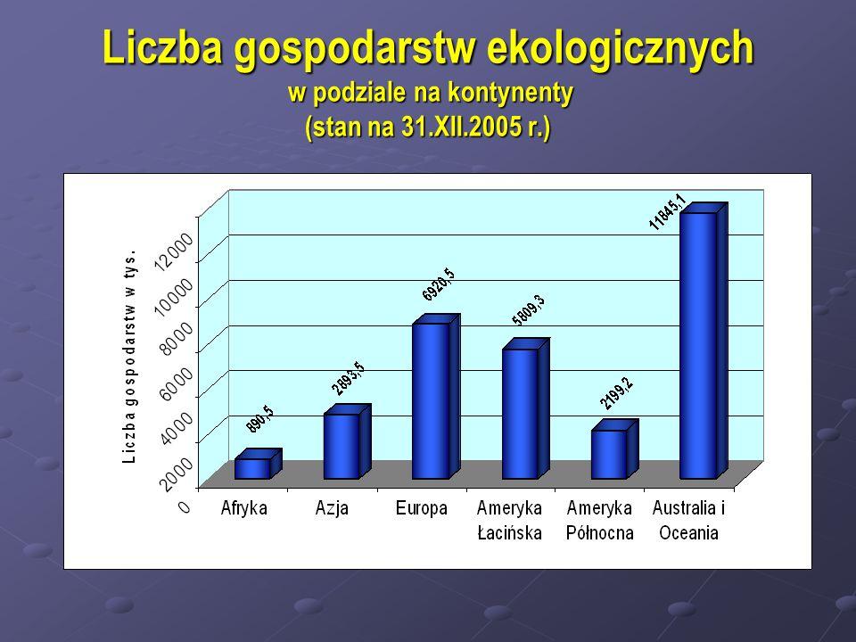 Liczba gospodarstw ekologicznych w podziale na kontynenty (stan na 31