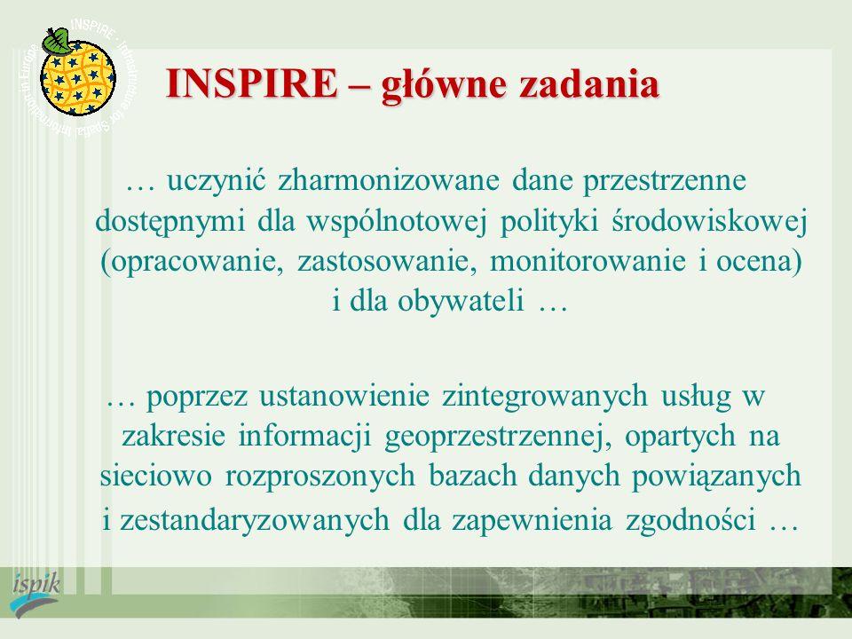 INSPIRE – główne zadania