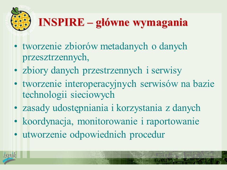 INSPIRE – główne wymagania