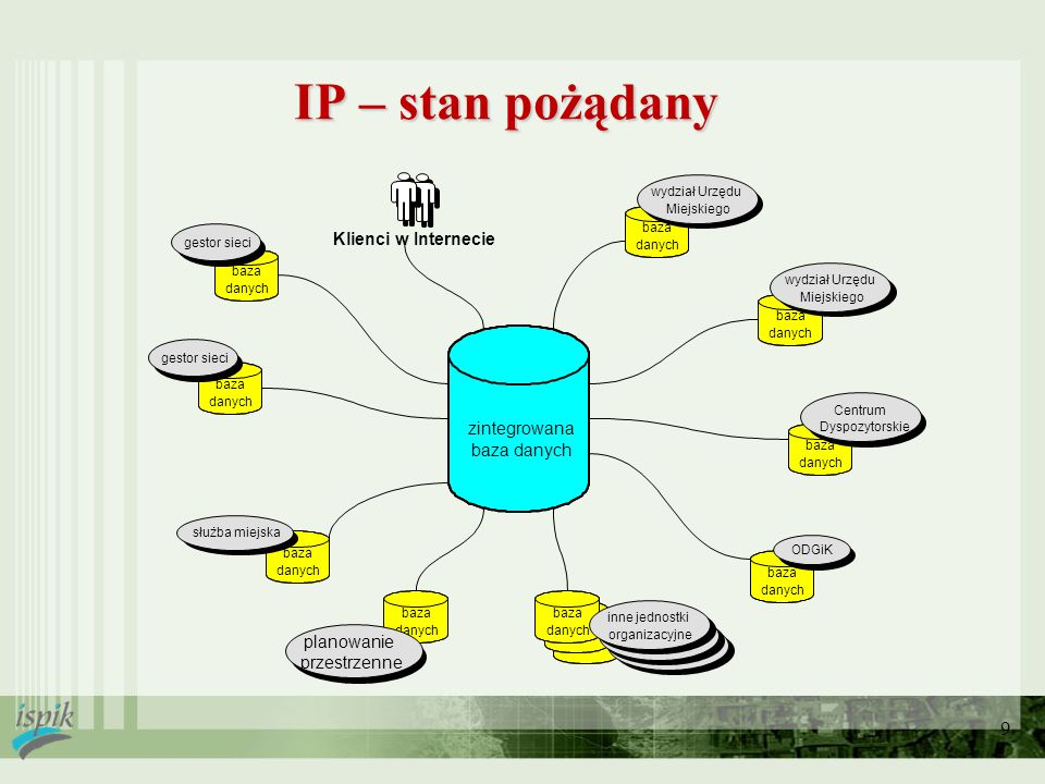IP – stan pożądany Klienci w Internecie zintegrowana baza danych