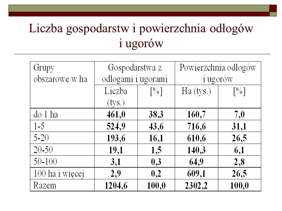 Liczba gospodarstw i powierzchnia odłogów i ugorów