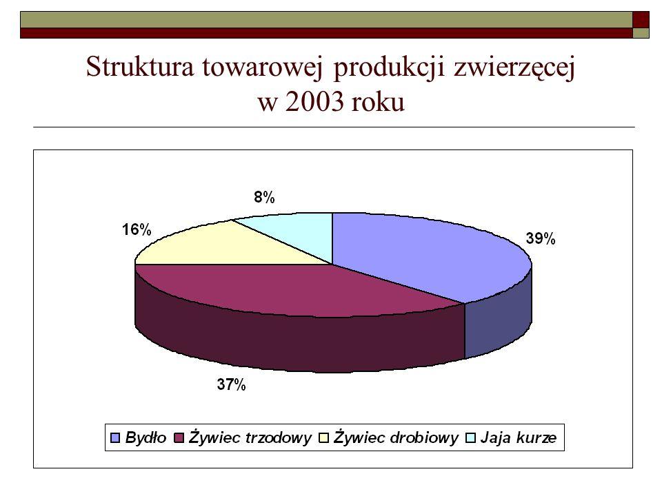 Struktura towarowej produkcji zwierzęcej w 2003 roku