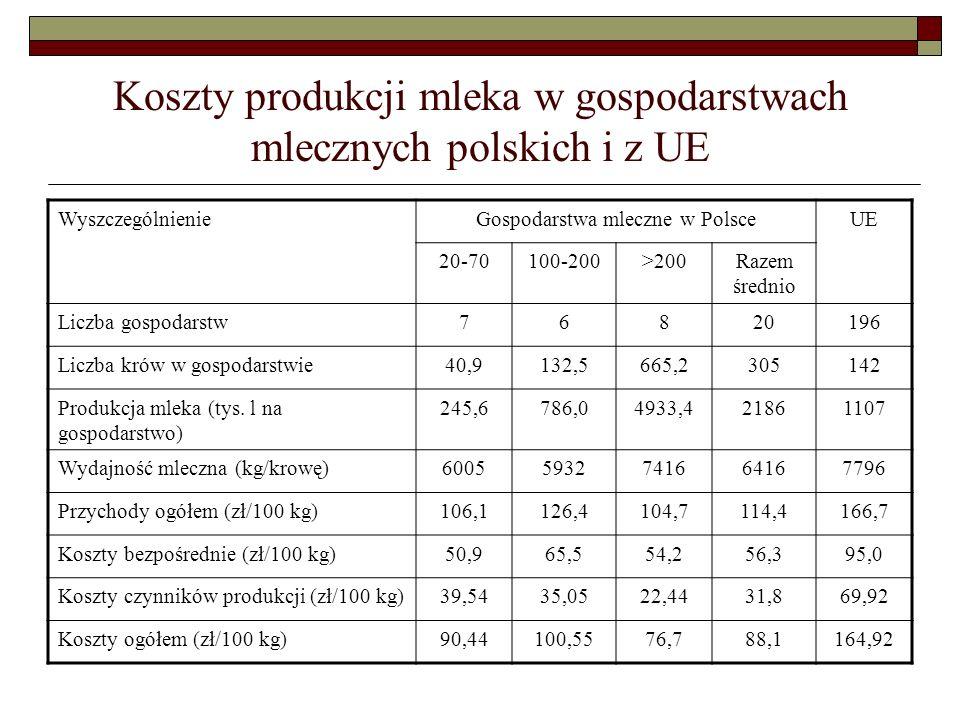Koszty produkcji mleka w gospodarstwach mlecznych polskich i z UE