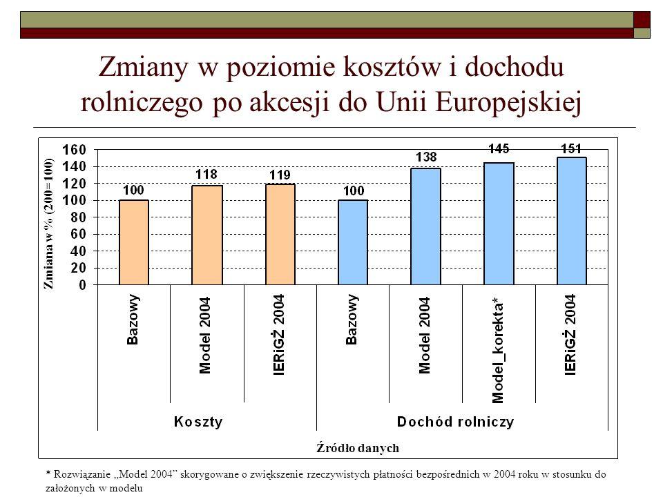 Zmiany w poziomie kosztów i dochodu rolniczego po akcesji do Unii Europejskiej