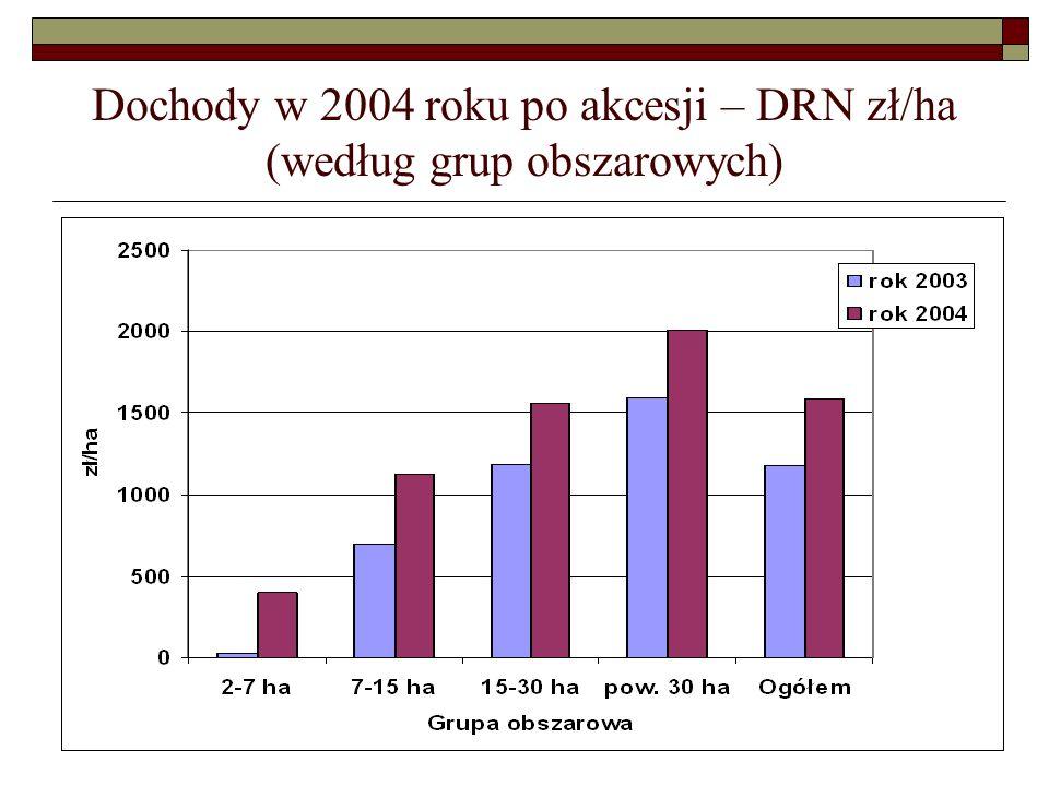 Dochody w 2004 roku po akcesji – DRN zł/ha (według grup obszarowych)