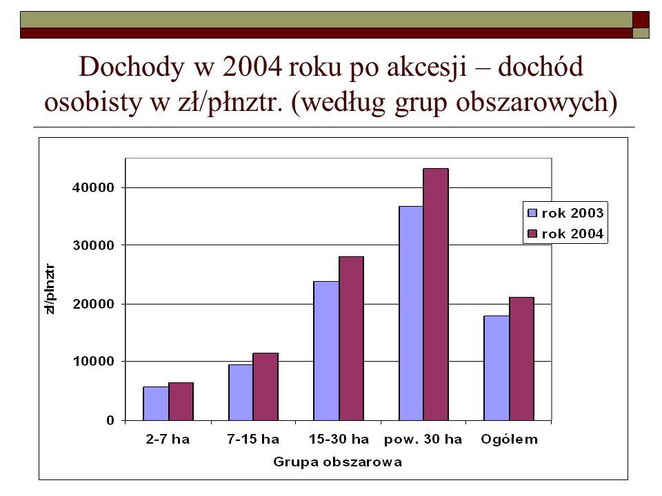 Dochody w 2004 roku po akcesji – dochód osobisty w zł/płnztr