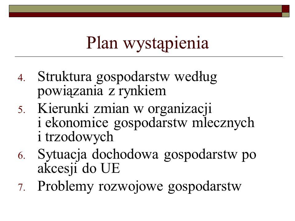 Plan wystąpienia Struktura gospodarstw według powiązania z rynkiem