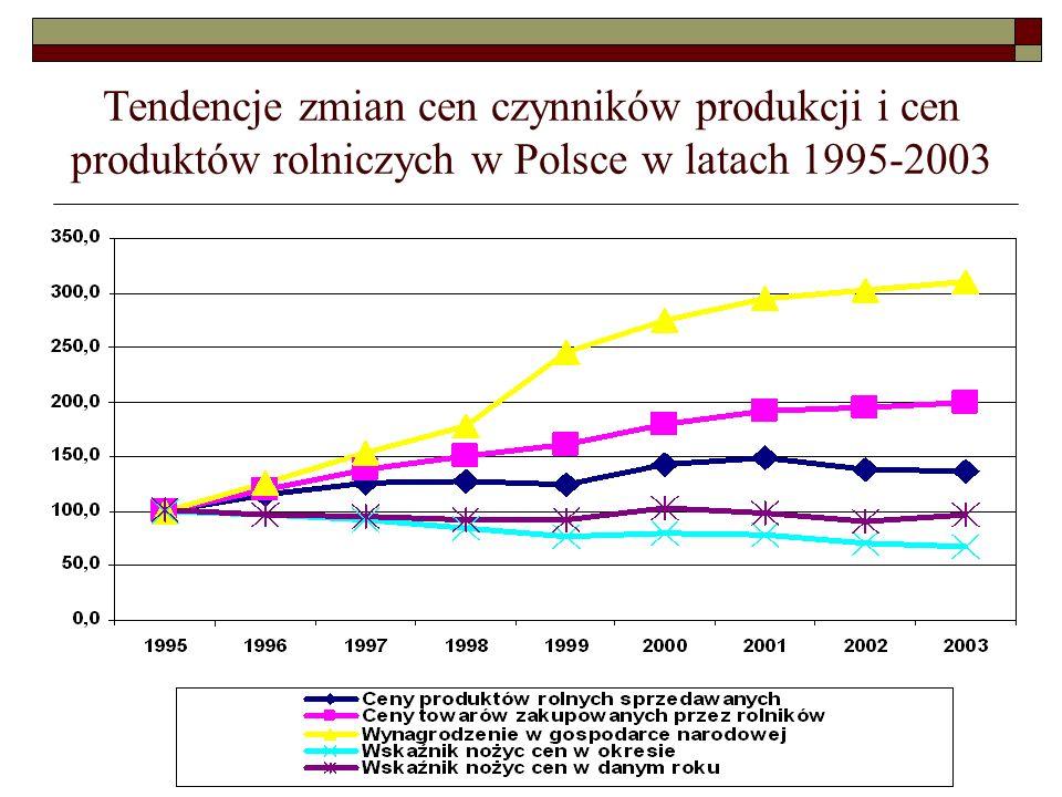 Tendencje zmian cen czynników produkcji i cen produktów rolniczych w Polsce w latach 1995-2003
