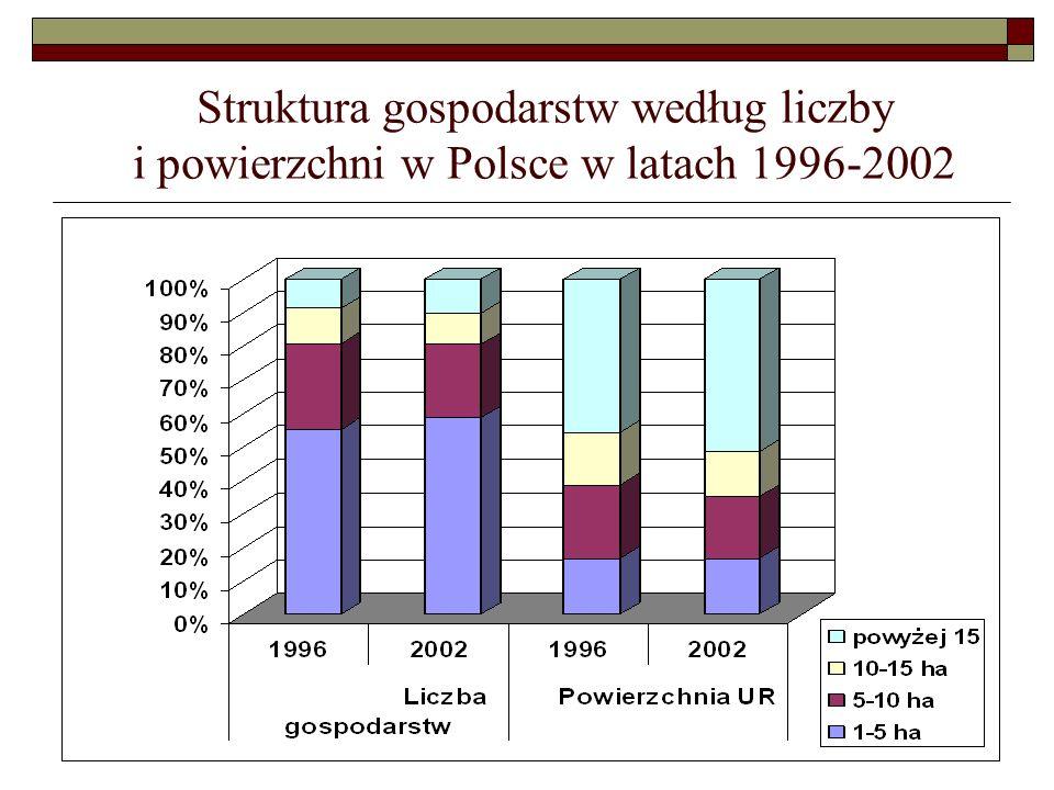Struktura gospodarstw według liczby i powierzchni w Polsce w latach 1996-2002