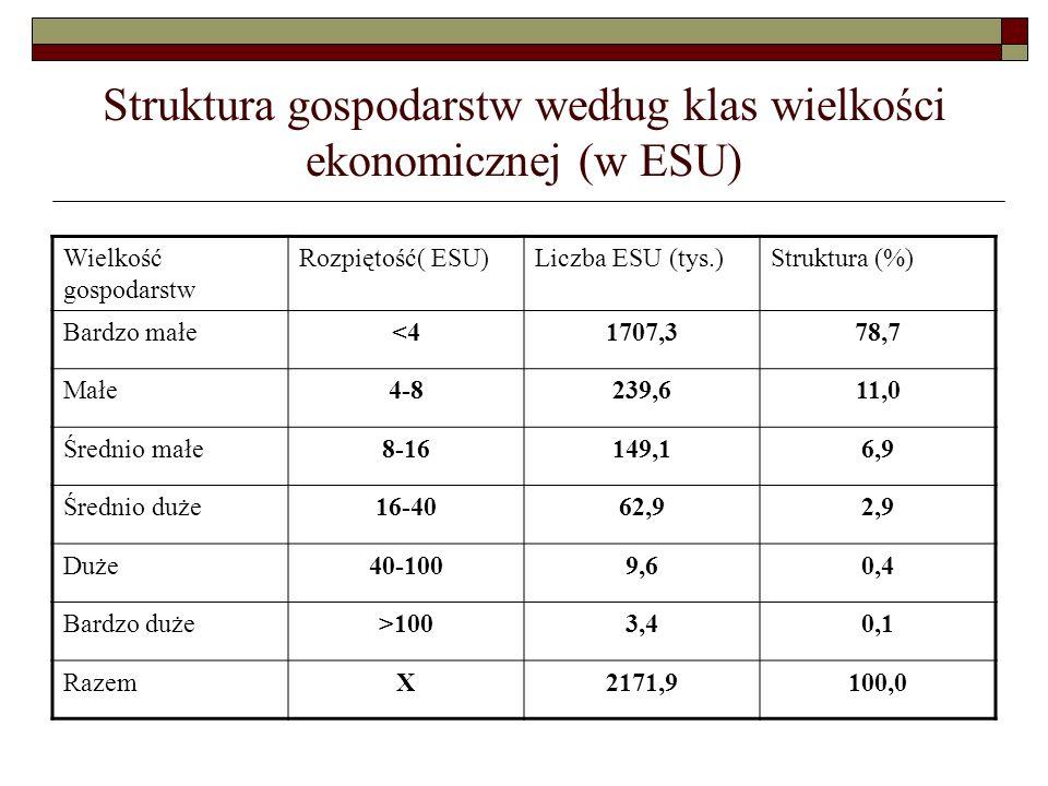 Struktura gospodarstw według klas wielkości ekonomicznej (w ESU)