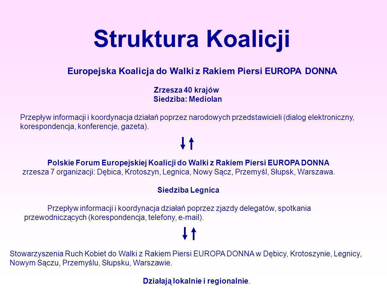 Struktura Koalicji Europejska Koalicja do Walki z Rakiem Piersi EUROPA DONNA. Zrzesza 40 krajów. Siedziba: Mediolan.