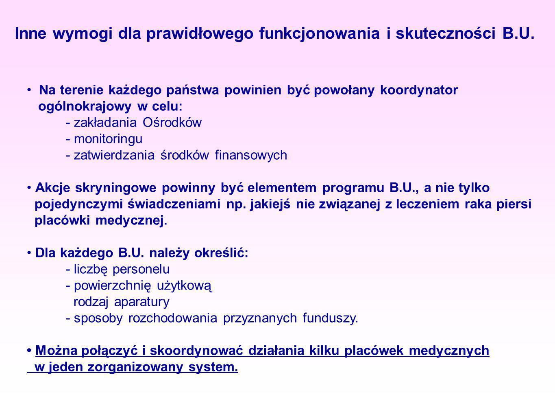 Inne wymogi dla prawidłowego funkcjonowania i skuteczności B.U.