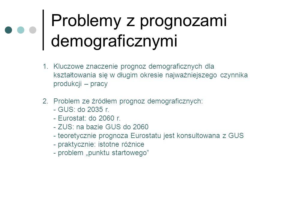 Problemy z prognozami demograficznymi