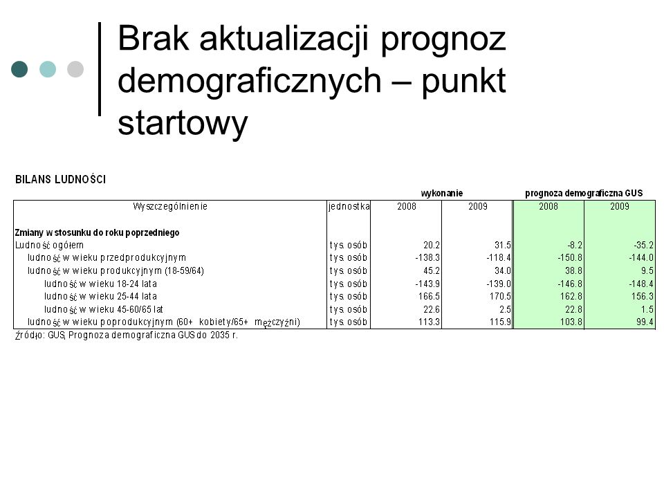 Brak aktualizacji prognoz demograficznych – punkt startowy