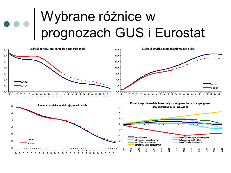 Wybrane różnice w prognozach GUS i Eurostat